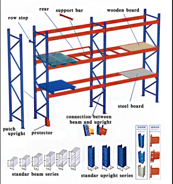 Adjustable Pallet Racking Solution System 3 Beam Level And Floor 16.5FT / 5M Height